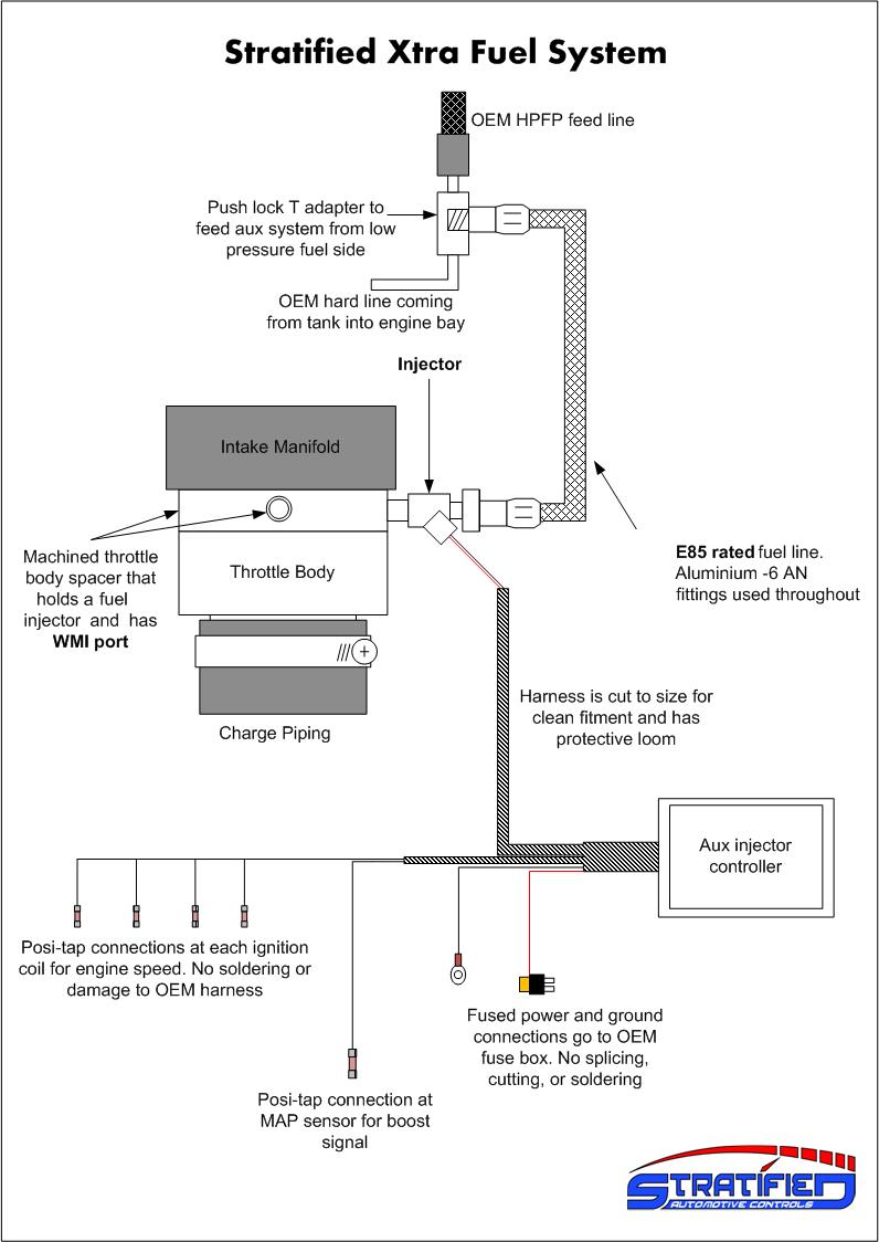 Stratified Xtra Fuel System Ecoboost 16l Ecoboost16 Subaru Pressure Diagram 88000usd Automotive Controls