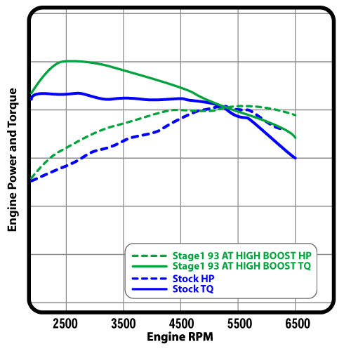 COBB Stage 1 93 Vs EcoBoost Stock Tune - Stratified Automotive