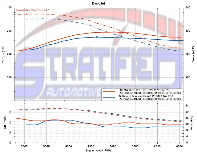 Dyno Comparison of 93 Tune Vs E85 Blend Tune on Ford Focus ST EcoBoost Motor