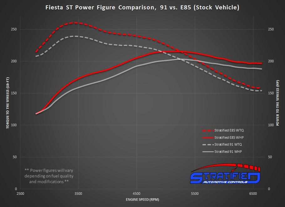 Dyno Comparison of 91 Tune Vs E85 Blend Tune on Ford Fiesta ST EcoBoost Motor