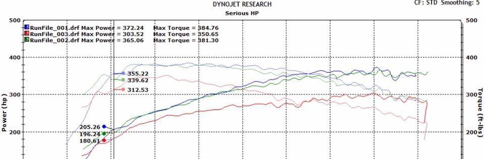 Dyno Results : Stratified Automotive Controls