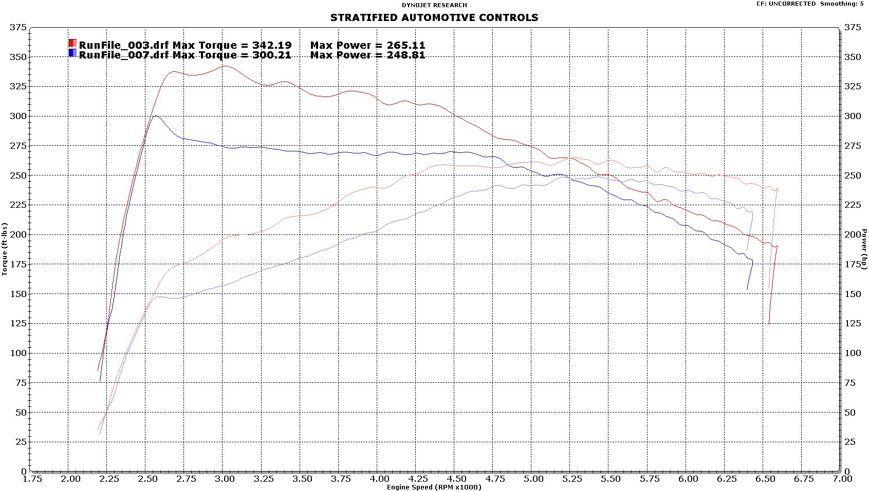 Dyno Results Stratified Automotive Controls 2011 Mazda 3 Fuel Filter
